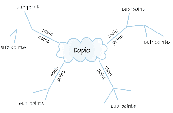 simple_mind_map